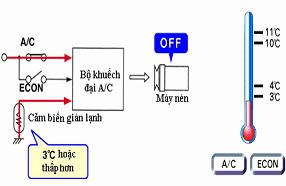 may lanh tu dung lg hp c286sla0 3.0 hp gas r22 - HVAC Việt Nam